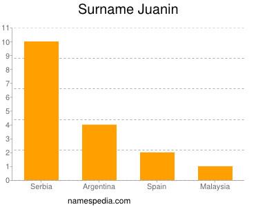 Surname Juanin