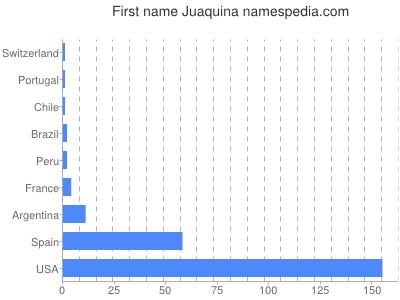 Given name Juaquina
