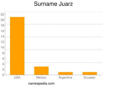 Surname Juarz