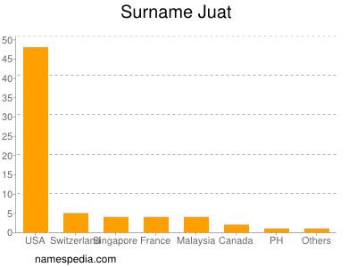 Surname Juat