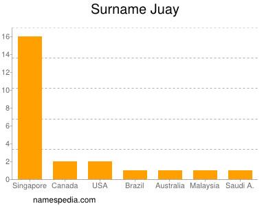 Surname Juay