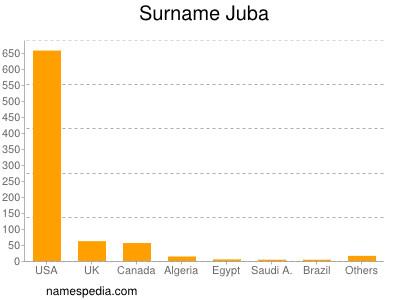 Familiennamen Juba
