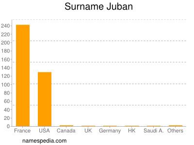 Surname Juban