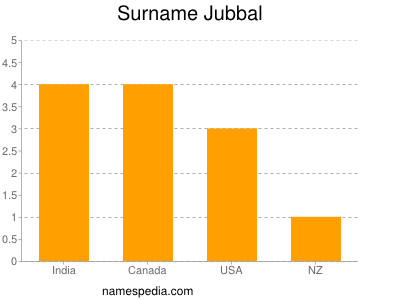 Surname Jubbal