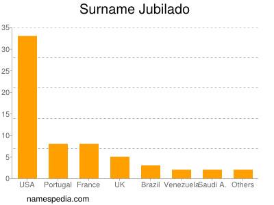 Surname Jubilado