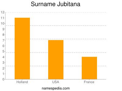 Familiennamen Jubitana