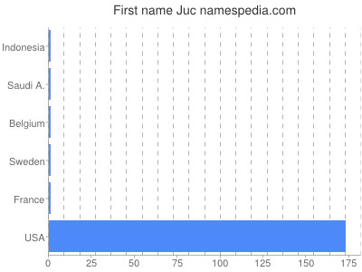Given name Juc