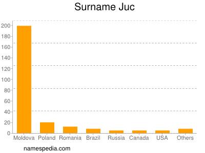 Surname Juc