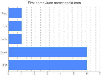 Given name Juce