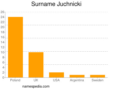 Surname Juchnicki
