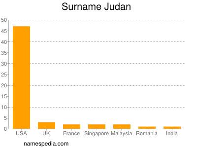 Surname Judan