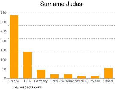 Surname Judas