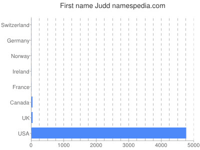 Given name Judd