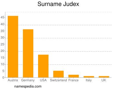 Surname Judex