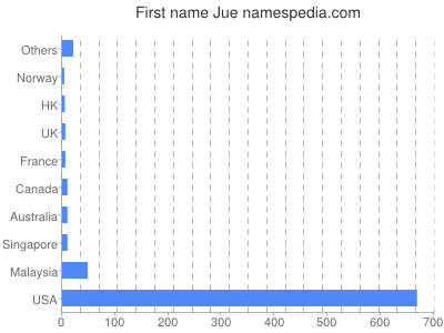 Given name Jue