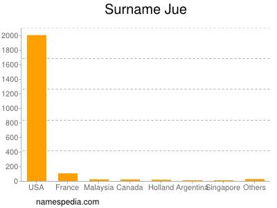 Familiennamen Jue
