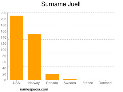 Surname Juell