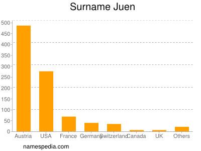 Surname Juen