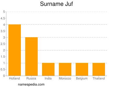 Surname Juf