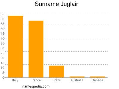Surname Juglair