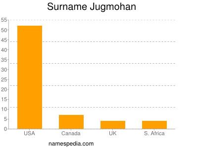 Surname Jugmohan
