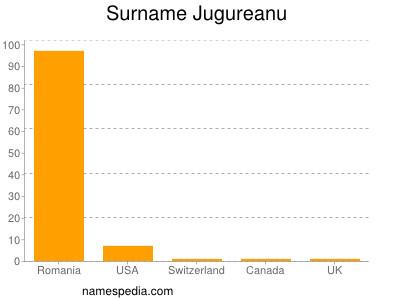 Surname Jugureanu