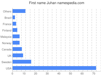 Given name Juhan