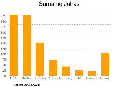 Surname Juhas