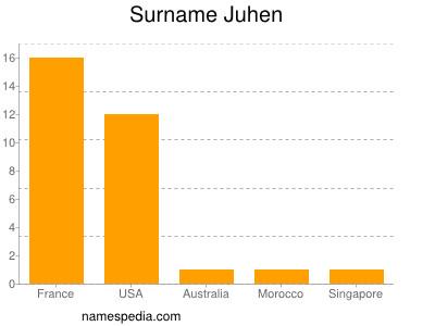 Surname Juhen