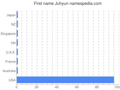 Given name Juhyun