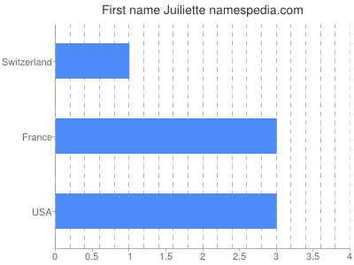 Given name Juiliette
