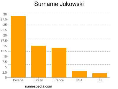 Surname Jukowski