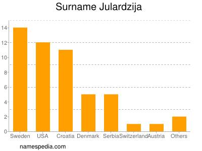 Surname Julardzija