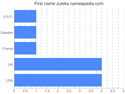 Vornamen Juleka