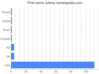 Given name Julena