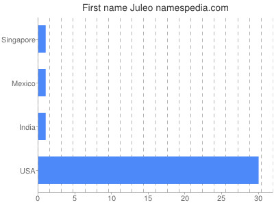 Given name Juleo