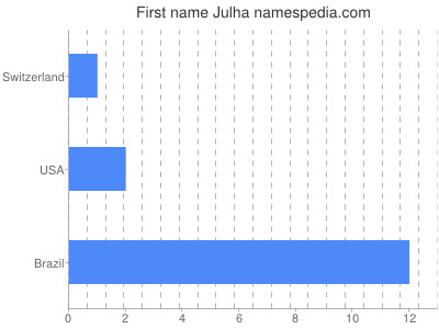 Given name Julha