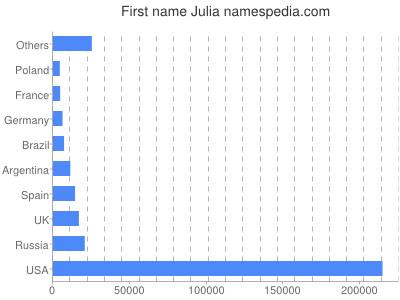 Given name Julia