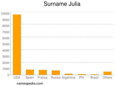 Surname Julia