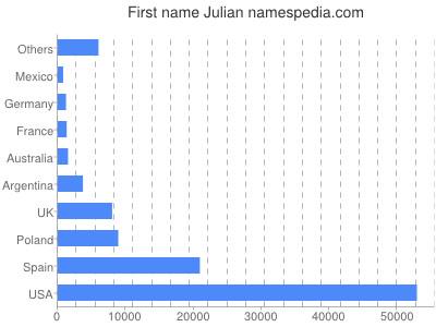 Given name Julian