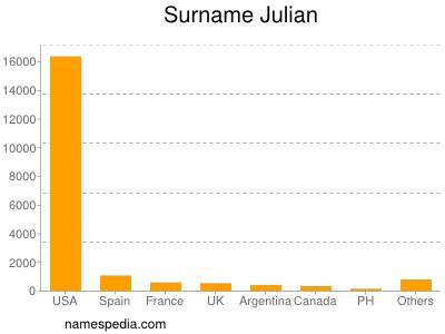 Familiennamen Julian