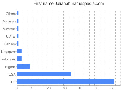 Given name Julianah
