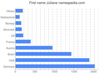 Vornamen Juliane