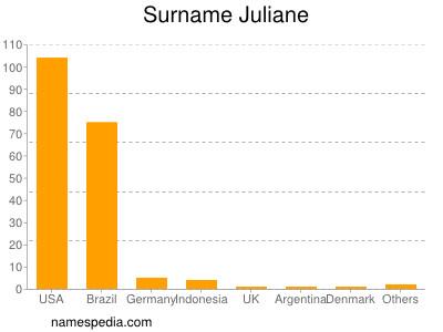 Familiennamen Juliane