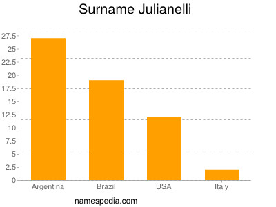 Surname Julianelli