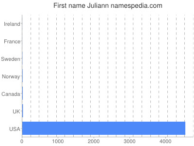 Given name Juliann