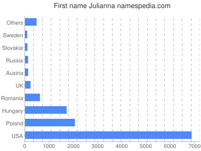 Julianna Name Meaning
