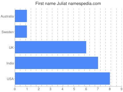 Given name Juliat