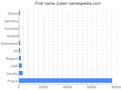 Given name Julien