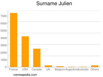 Surname Julien
